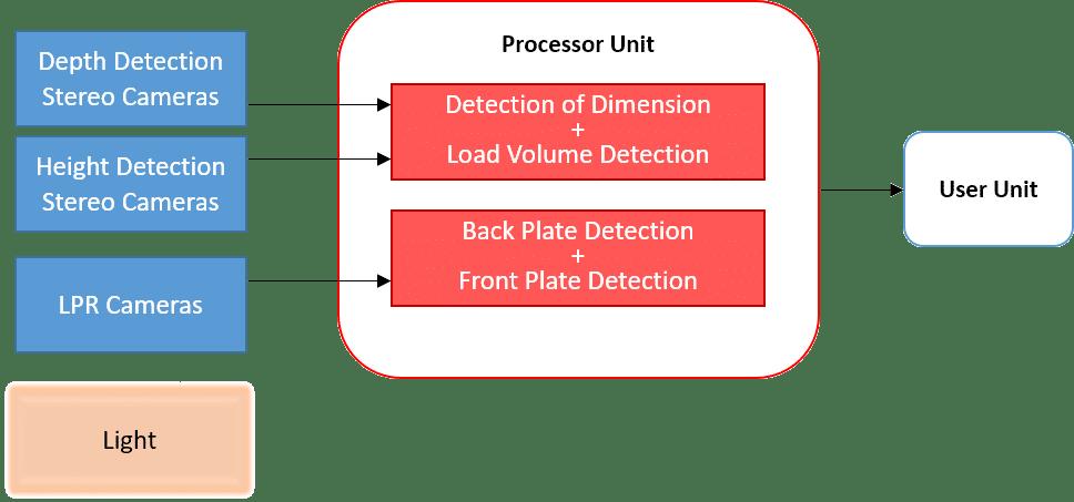 Load-Volume-Estimation-system-schematic