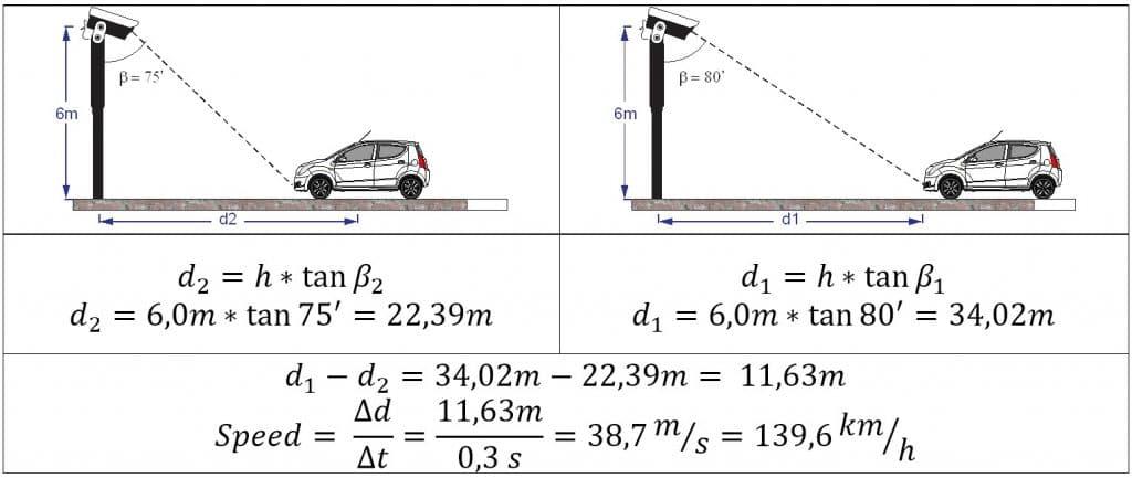 Distance measurement formulas