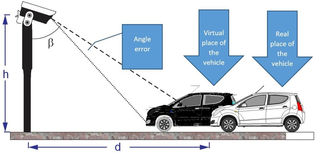 Errors in detection of real place of the vehicle