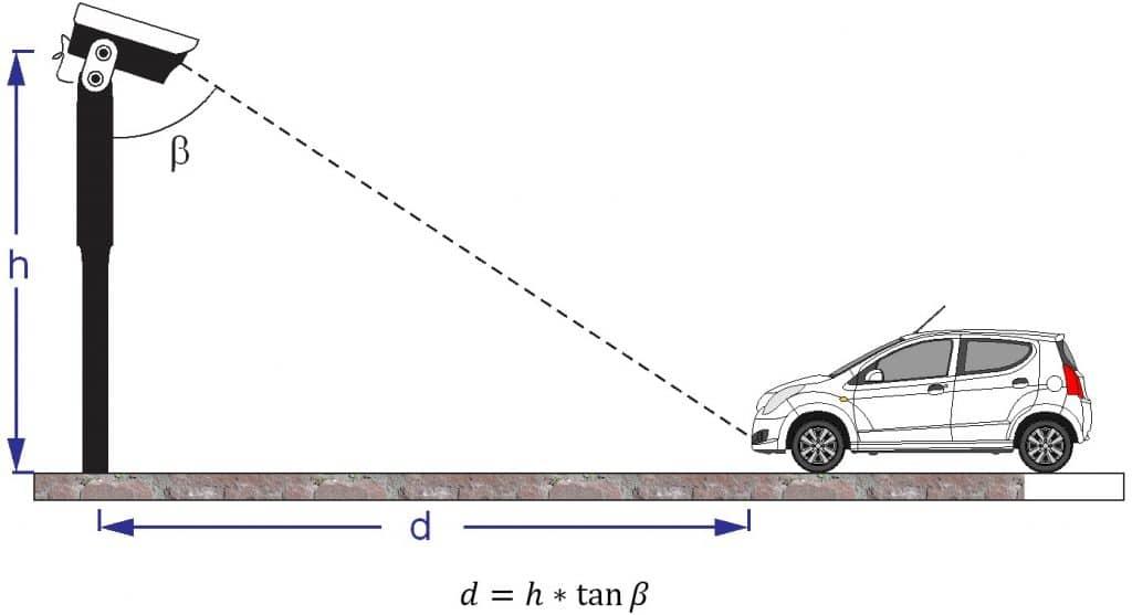 distance measurement trigonometric formula