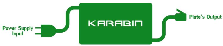 Karabin system input and output
